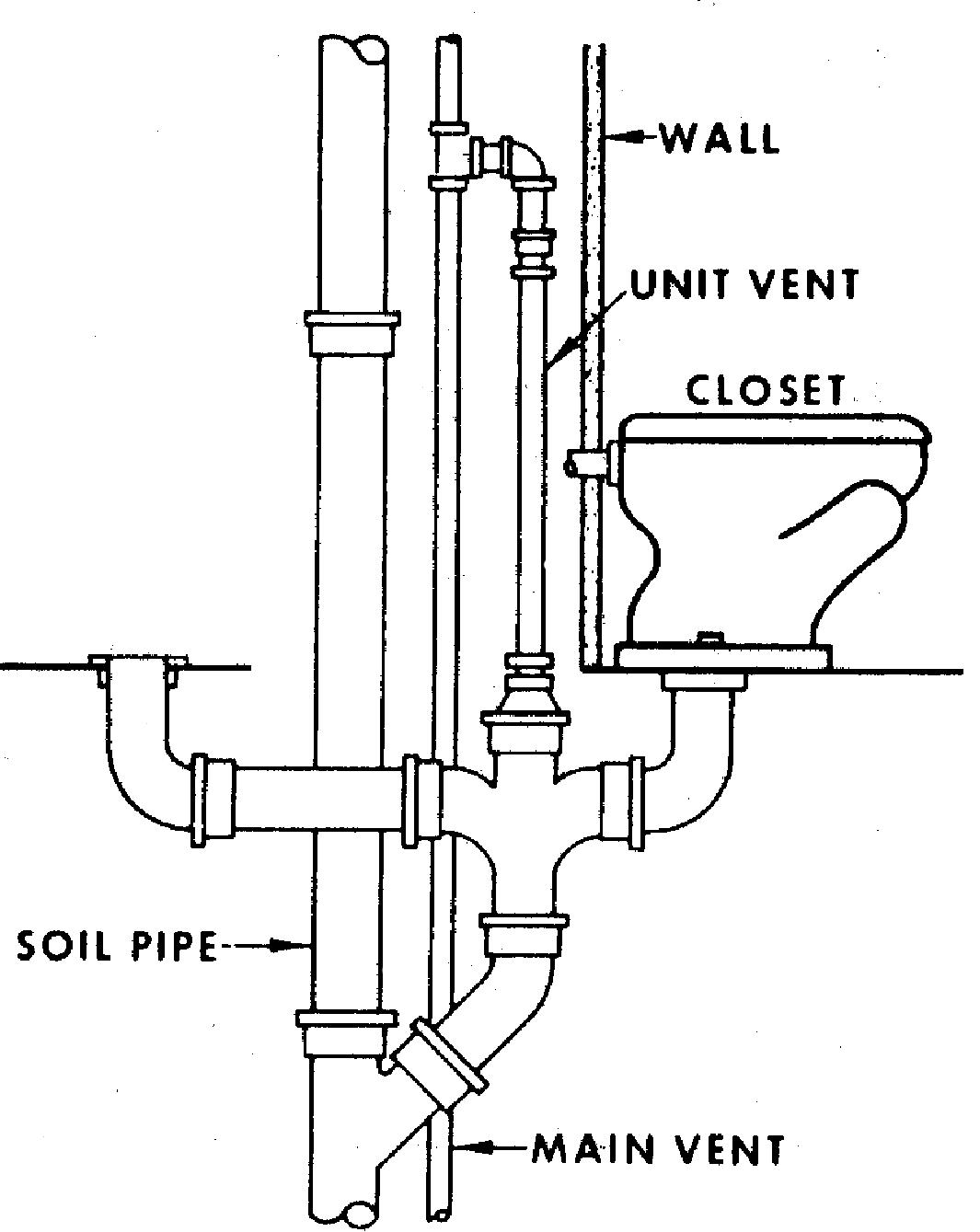Water Closet Inspection