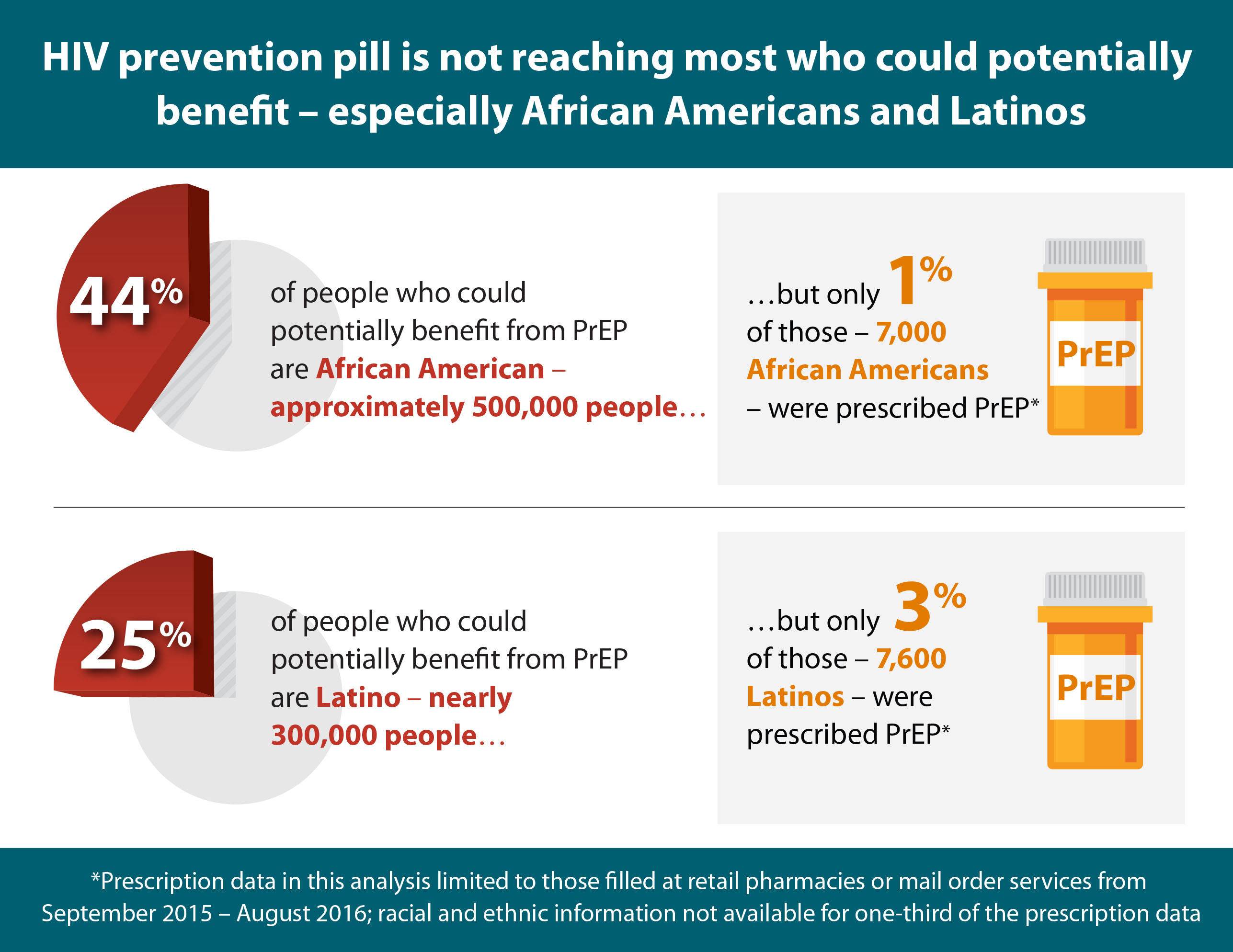 Hiv Prevention Pill Not Reaching Most Americans Who Could