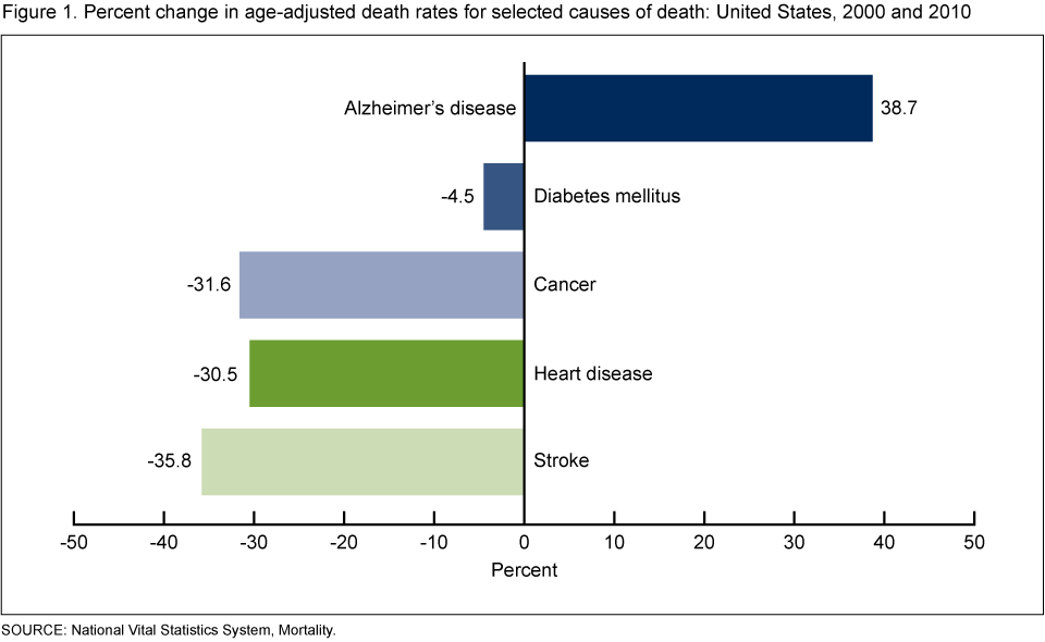 Percent change in age-adjusted death rates for selected causes of death: United States, 2000 and 2010