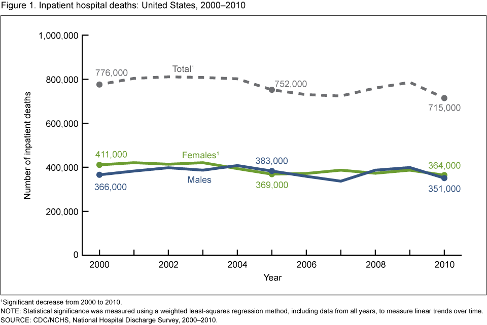 Inpatient hospital deaths: United States, 2000–2010