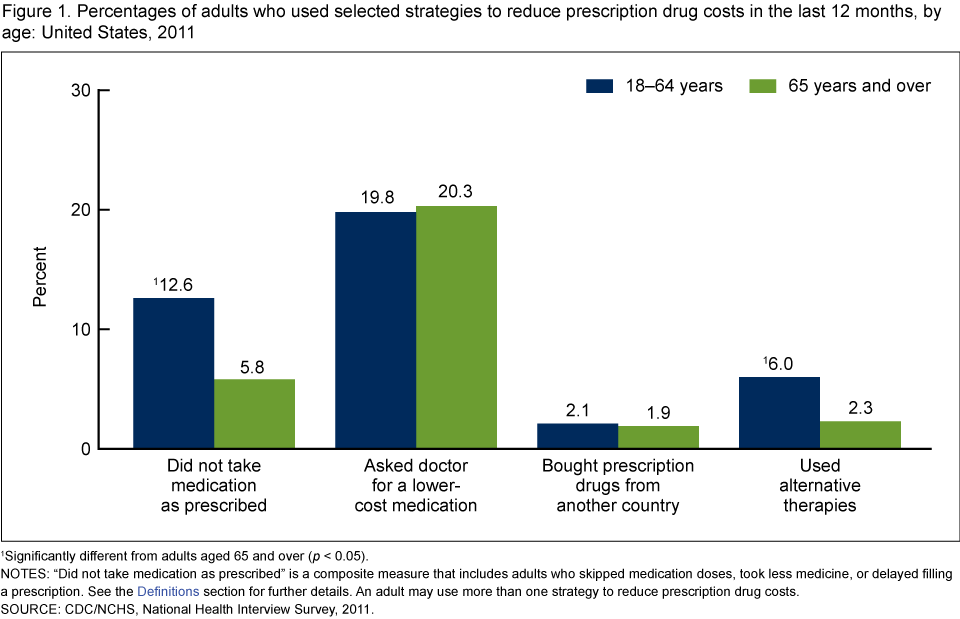 Percentages of adults who used selected strategies to reduce prescription drug costs in the last 12 months, by age: United States, 2011