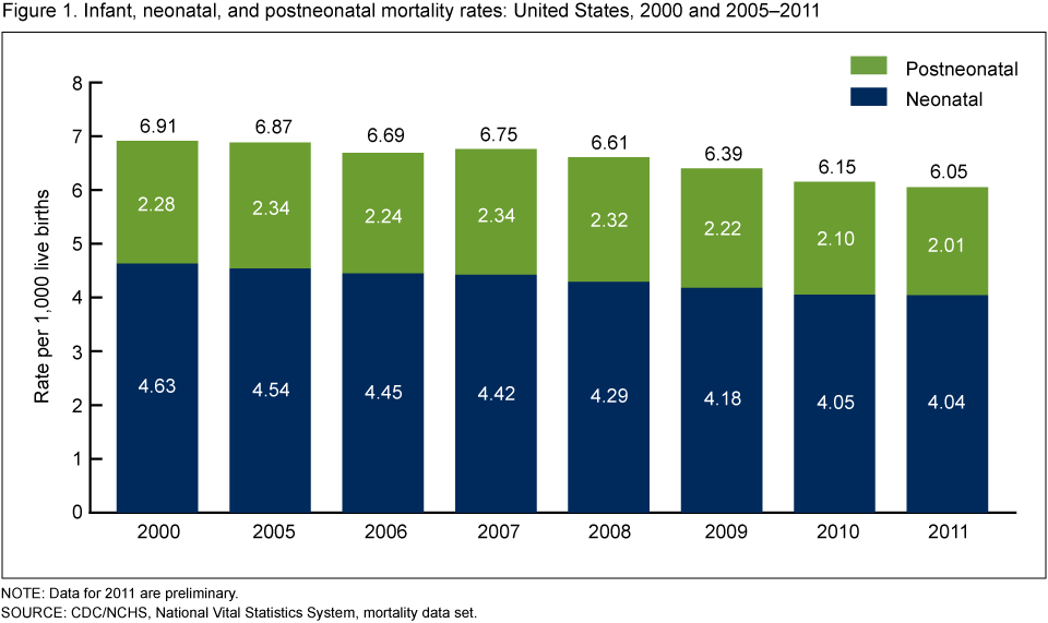 Infant, neonatal, and postneonatal mortality rates: United States, 2000 and 2005–2011
