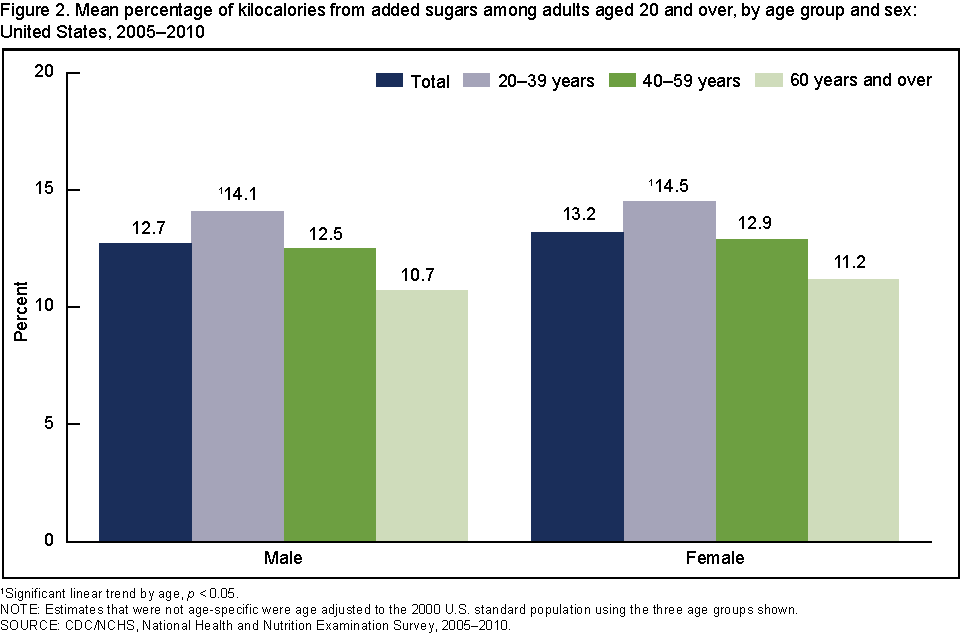 CDC adult calorie intake from sugars