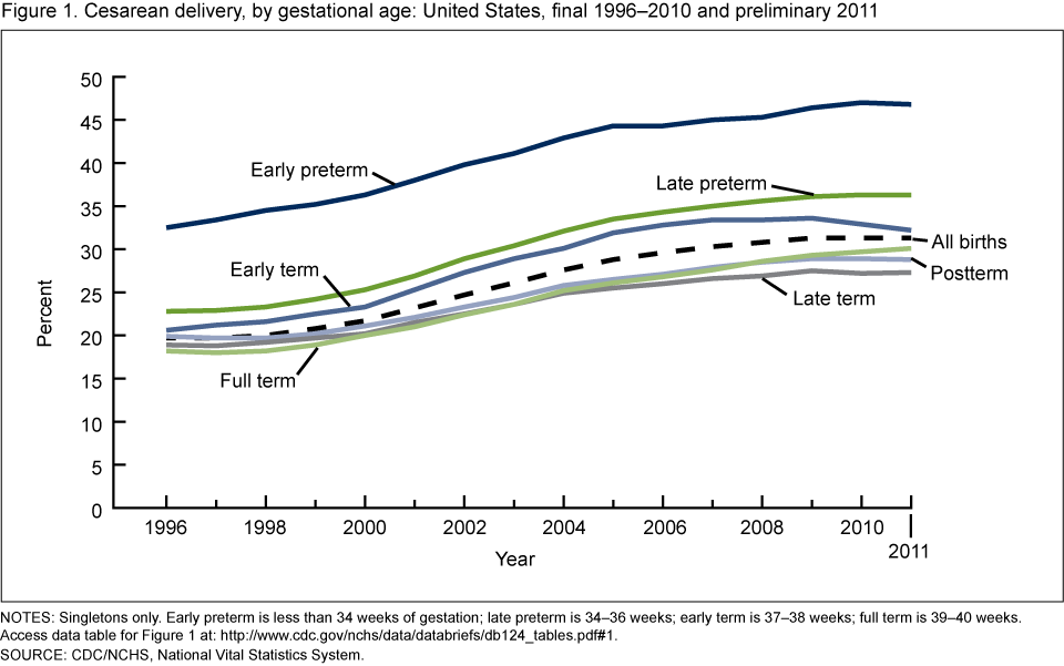Cesarean delivery, by gestational age: United States, final 1996–2010 and preliminary 2011
