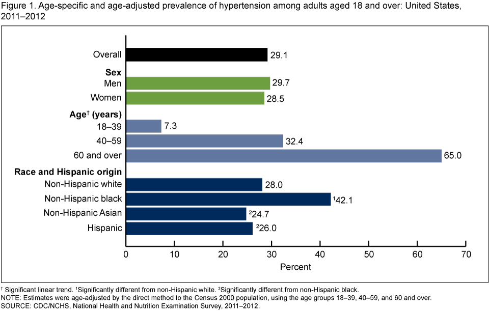 Age-specific and age-adjusted prevalence of hypertension among adults aged 18 and over: United States, 2011–2012