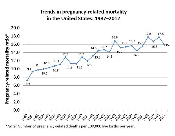 Trends in Pregnancy-Related Mortality in the United States, 1987-2012. This line graph represents the number of pregnancy-related deaths per 100,000 live births per year: 1987, 7.2; 1988, 9.4; 1989, 9.8; 1990, 10.0; 1991, 10.3; 1992, 10.8; 1993, 11.1; 1994, 12.9; 1995, 11.3; 1996, 11.3; 1997, 12.9; 1998, 12.0; 1999, 13.2; 2000, 14.5; 2001, 14.7; 2002, 14.1; 2003, 16.8; 2004, 15.2; 2005, 15.4; 2006, 15.7; 2007, 14.5; 2008, 15.5; 2009, 17.8; 2010, 16.7; 2011, 17.8; 2012, 15.9.