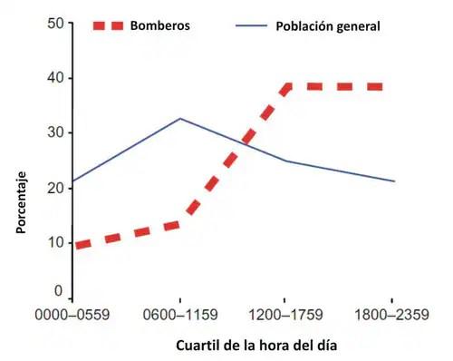 Figura 3: Distribución circadiana de muertes por cardiopatía coronaria diagnosticada (CHD, por sus siglas en inglés) de los bomberos y la población general