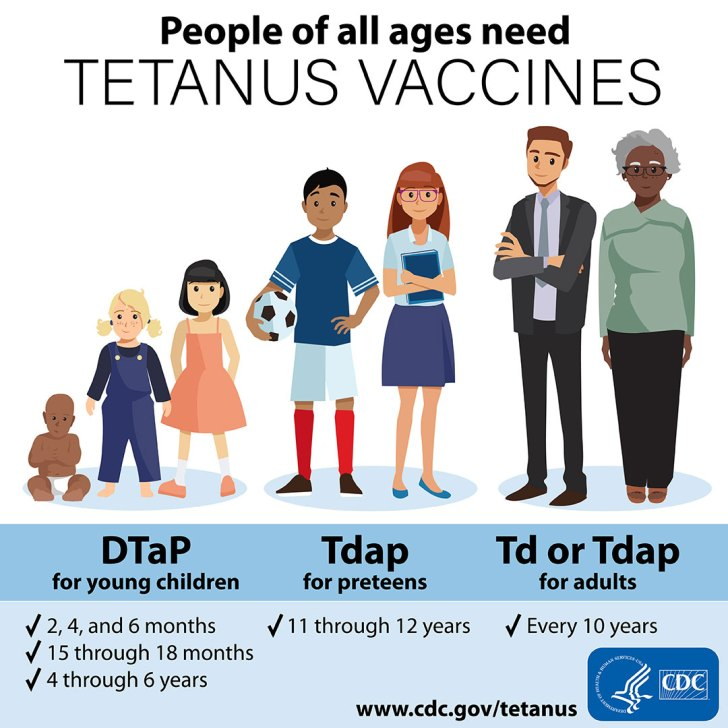 CDC 破傷風ワクチンの種類と対象者