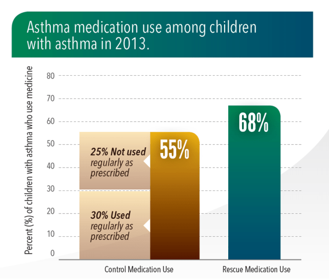 Graphic Asthma Medication Use Among Children With Asthma In
