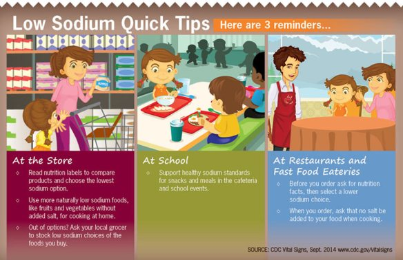Reminders for how to reduce salt intake from the CDC