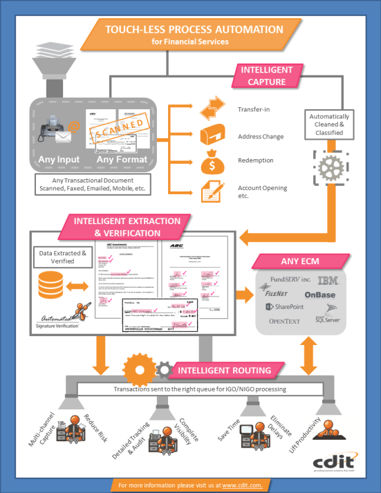 Touch-less Process Automation Infographic