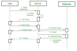 Unified Modeling Language (UML)   Sequence Diagrams