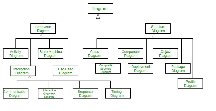 Structure Organization Chart Airport