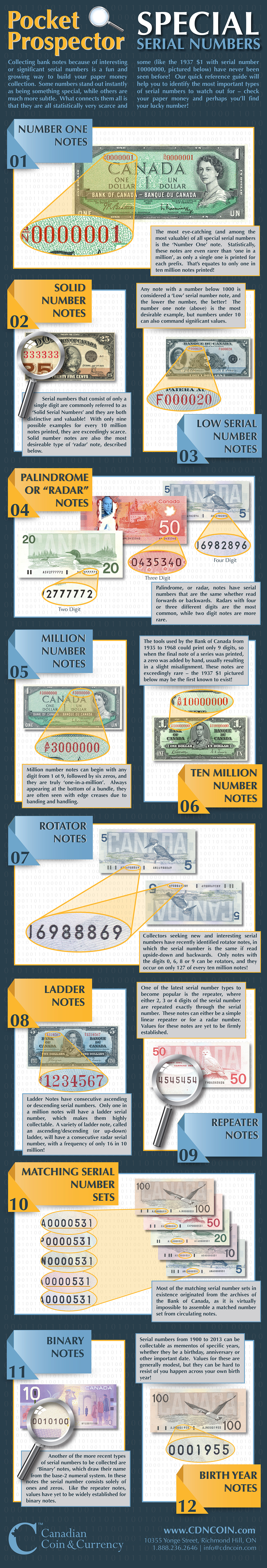 Canadian Paper Money – Special Serial Numbers – Infographic