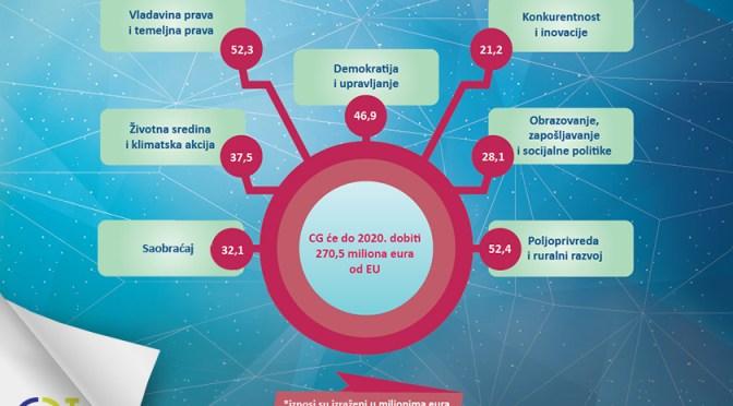 IZ EU za CG preko 270 miliona eura