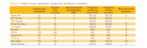 (Podaci Sindikata medija CG)