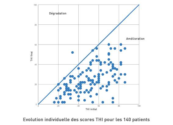 etude scientifique sophrologie acouphenes