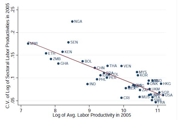 Figura 1: Relazione tra i gap di produttività inter-settoriale e la produttività media del lavoro (McMillan e Rodrik, 2011).