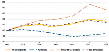 Relative change in migration inflows to EU Member States by citizenship group, EU-27, 2002-2008 (%) - Eurostat