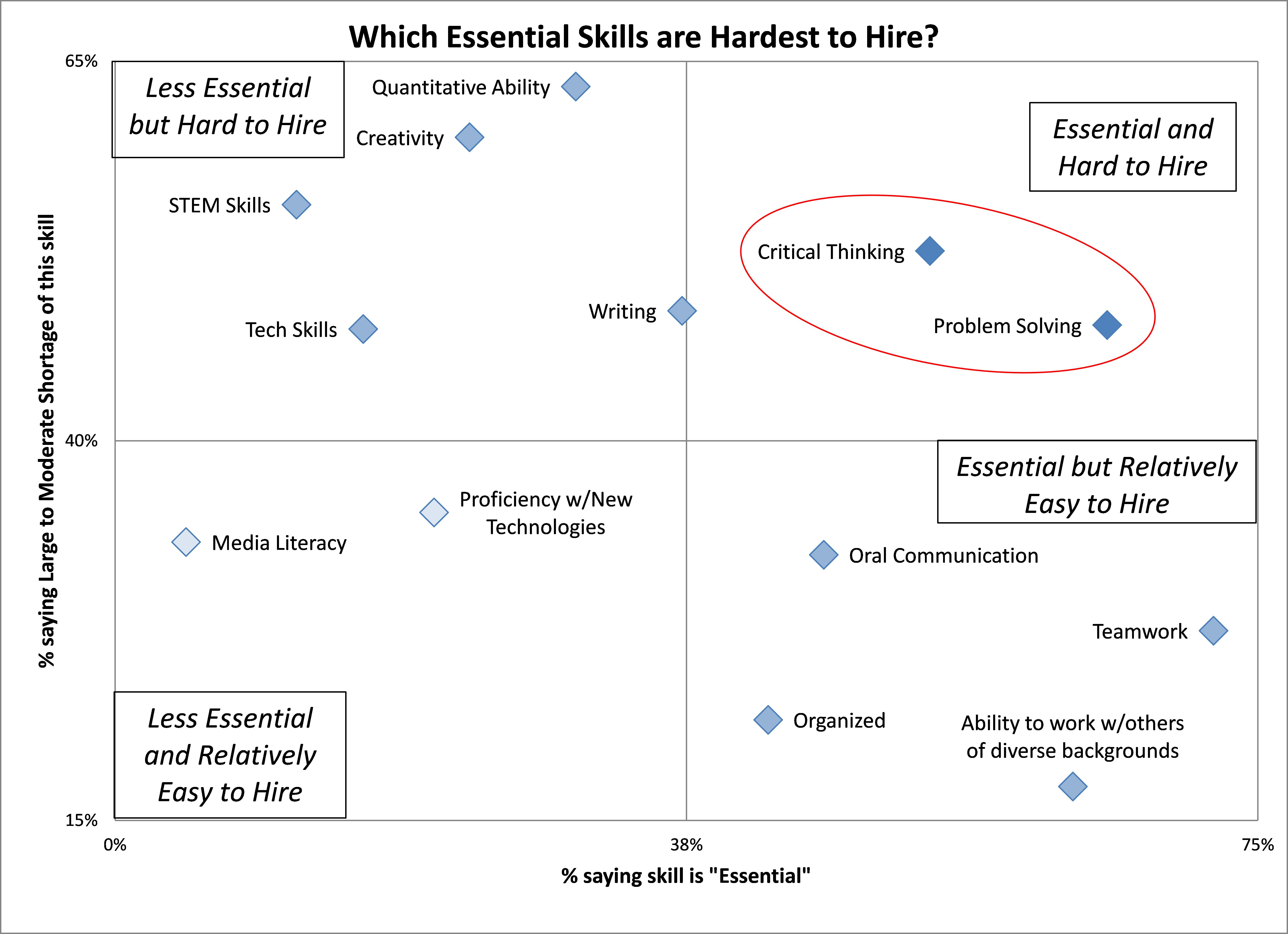 Critical Thinking Exercises Economics