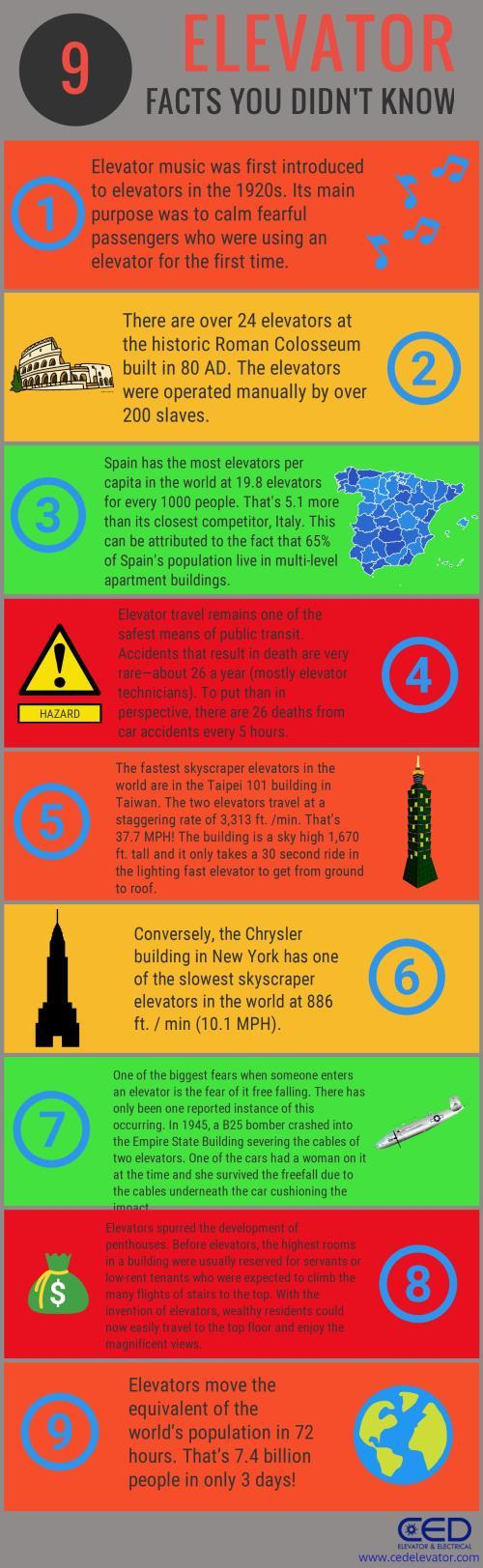 Interesting Elevator Facts