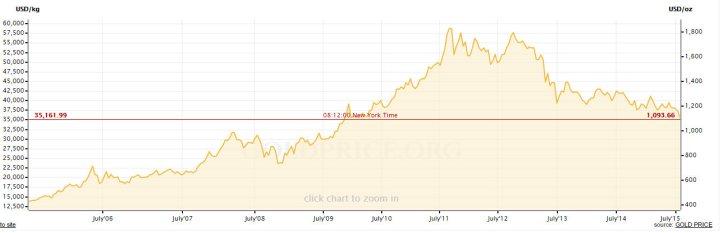 Gold Price Chart - Google Chrome 7282015 121219 PM