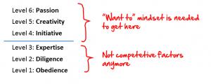 Gary Hamel's Pyramid of Human Capability