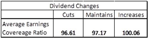 Dividend Changes