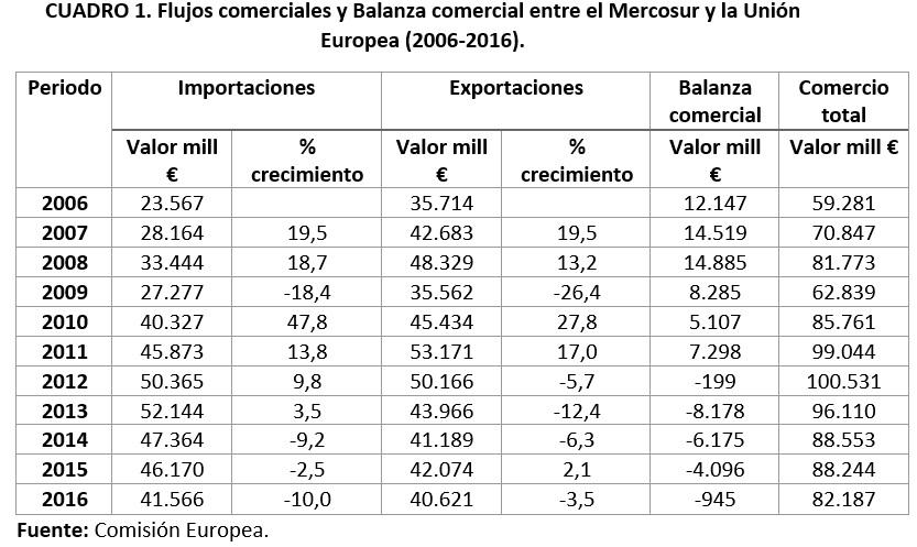 Cuadro 1. Flujos comerciales y Balanza comercial. Mercosur UE