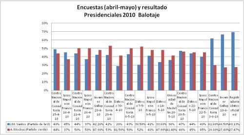Encuestas y resultados Colombia 2010 (balotaje)