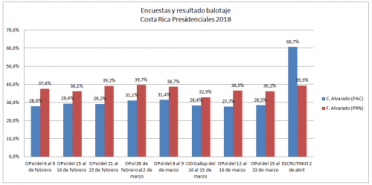 Encuestas segunda vuelta Costa Rica