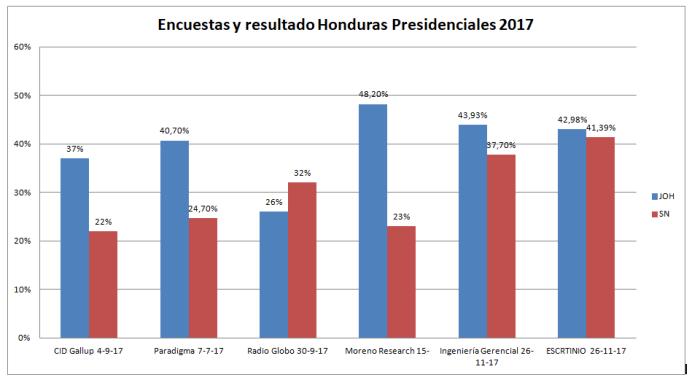 Encuestas y resultados