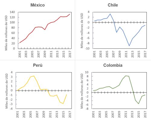 Figura 1. Balanza comercial de 4 economías latinoamericanas con Estados Unidos.