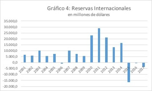 Reservas Internacionales México