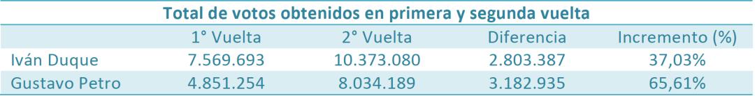 https://i2.wp.com/www.celag.org/wp-content/uploads/2018/06/VOTOS-OBTENIDOS-EN-1-Y-2-VUELTA.png?w=1080
