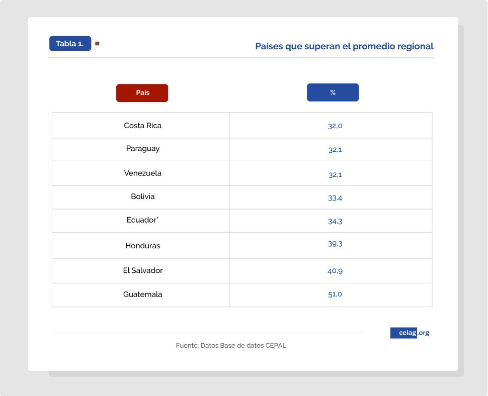 Países que superan el promedio regional