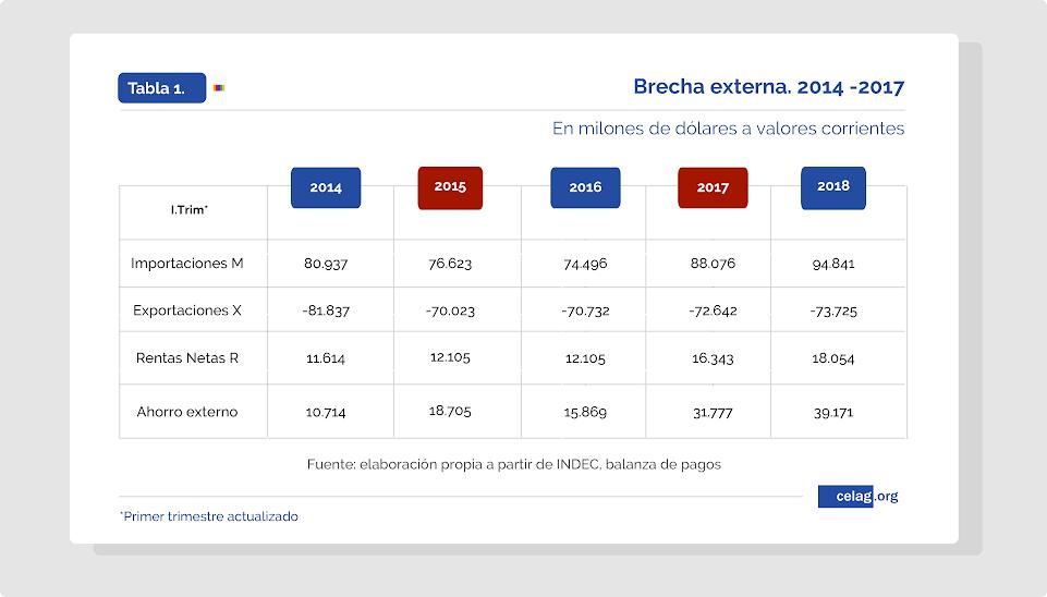 Brecha externa 2014-2017