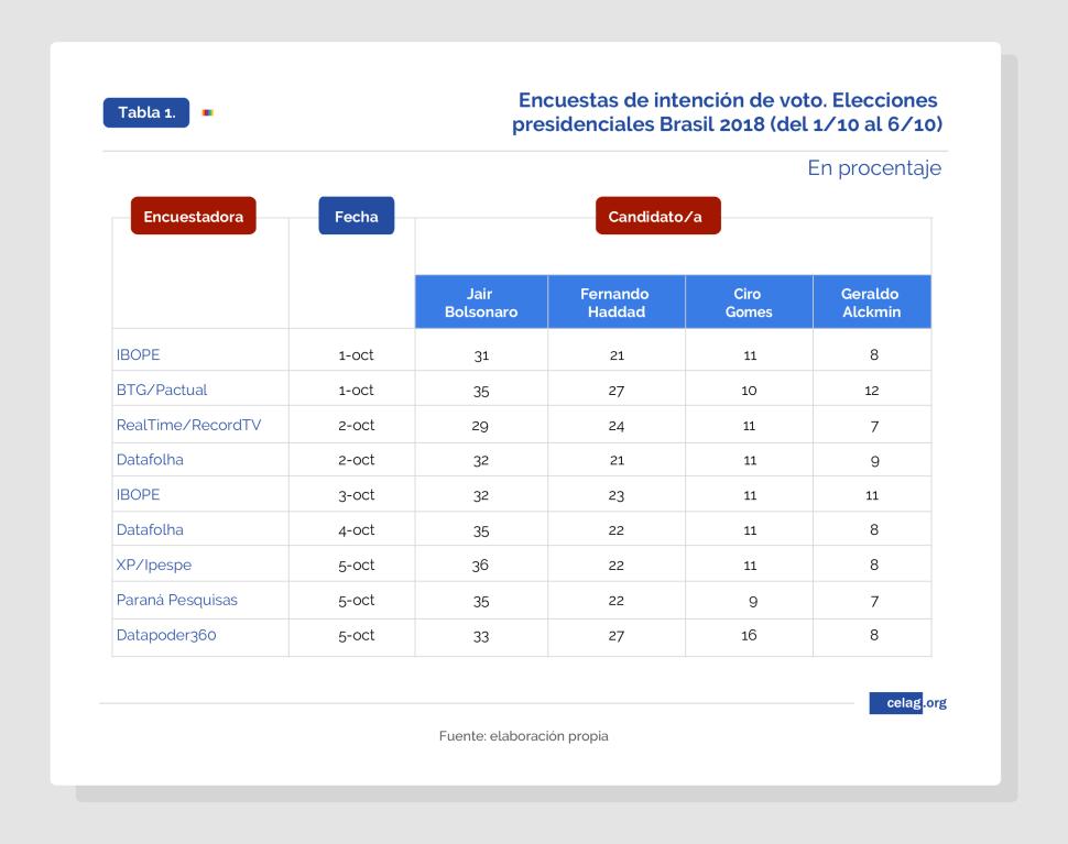 Encuestas de intención de voto. Brasil 2018
