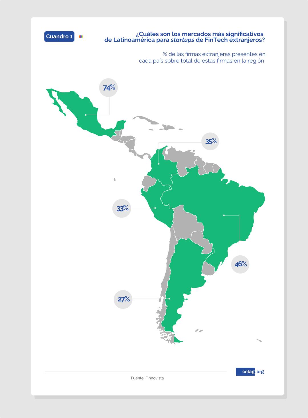 FinTech extranjeras en Latinoamérica