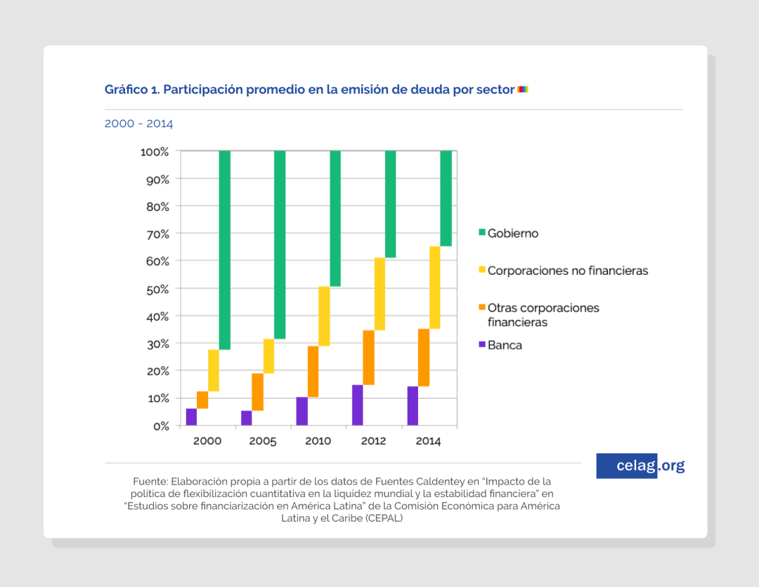 participación promedio emision deuda por sector