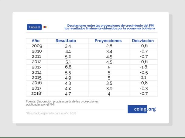 Comparativa proyecciones FMI y resultados finales