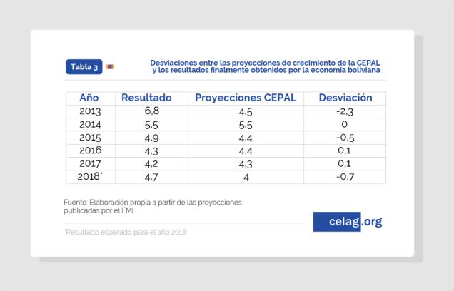 Comparativa proyecciones CEPAL para Bolivia y resultados finales