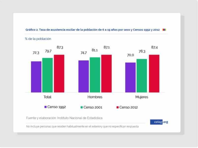 Tasa de asistencia escolar en Bolivia