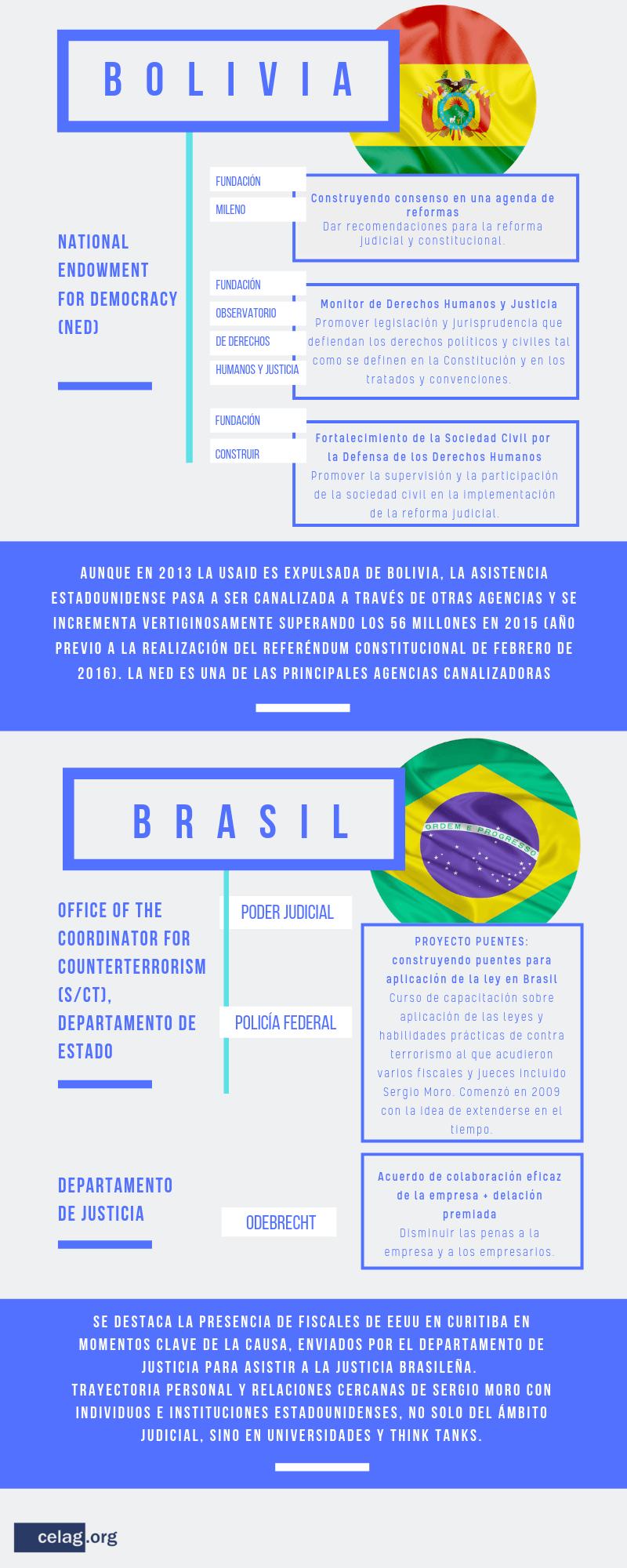 Incidencia judicial de EE. UU. en Brasil