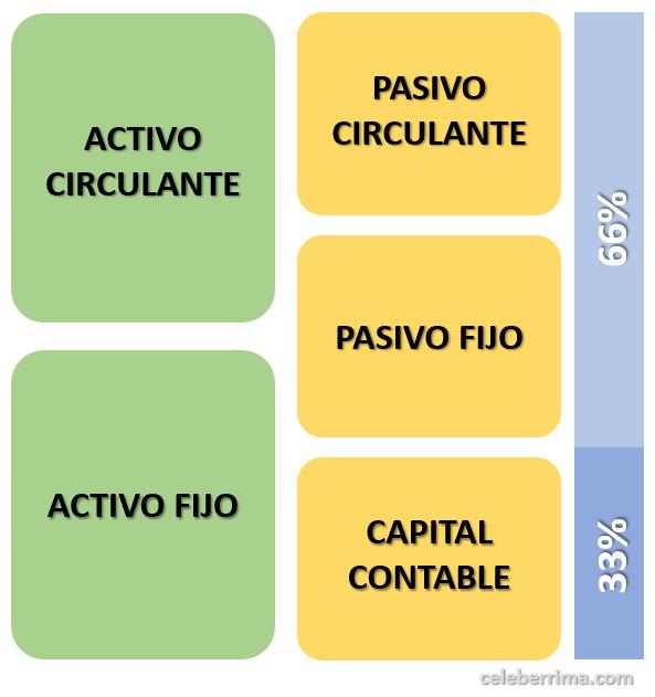 Qué Es La Estructura De Capital De Una Empresa Definición