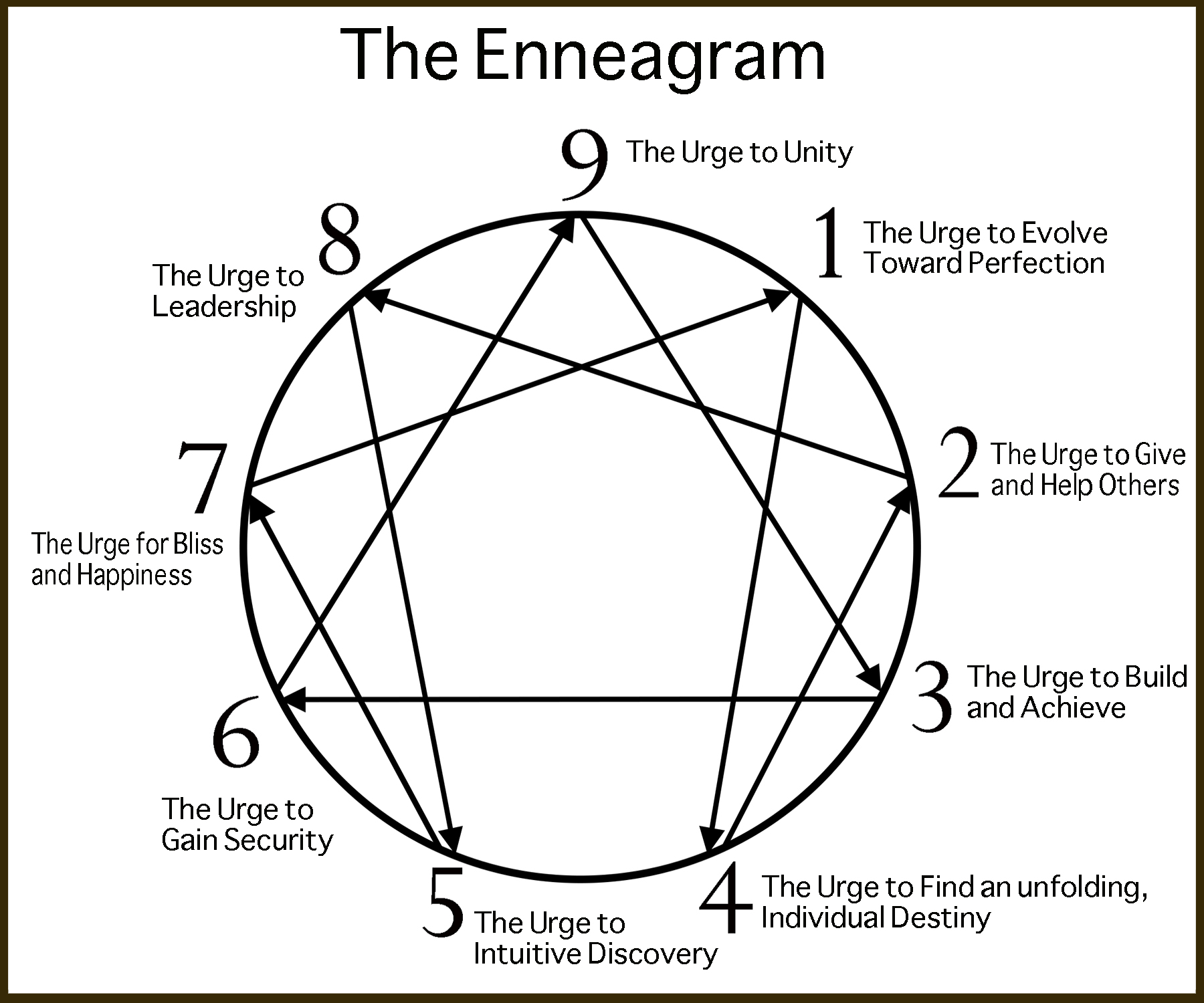 The Secrets Of The Enneagram Knowing Ourselves Celestine Vision