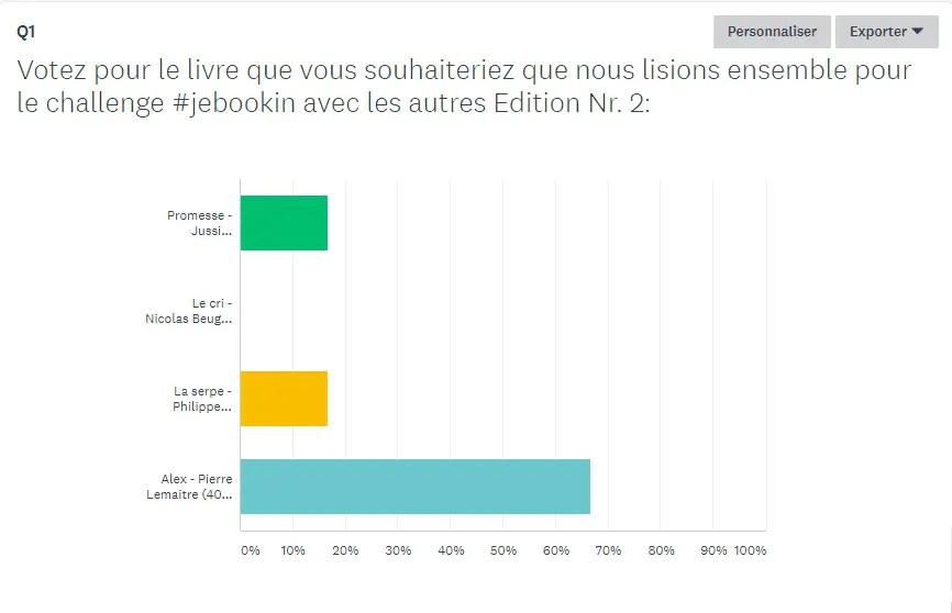 Résultats du challenge #jebookin avec les autres - édition nr 2 (mars 2018)