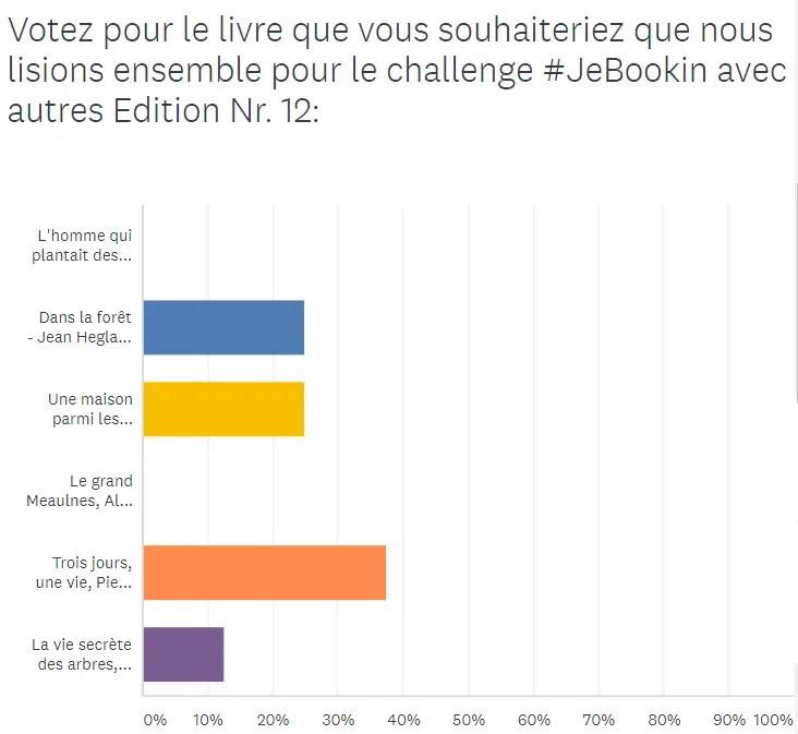 Challenge #JeBookin avec les autres (mars 2019) - Résultats vote