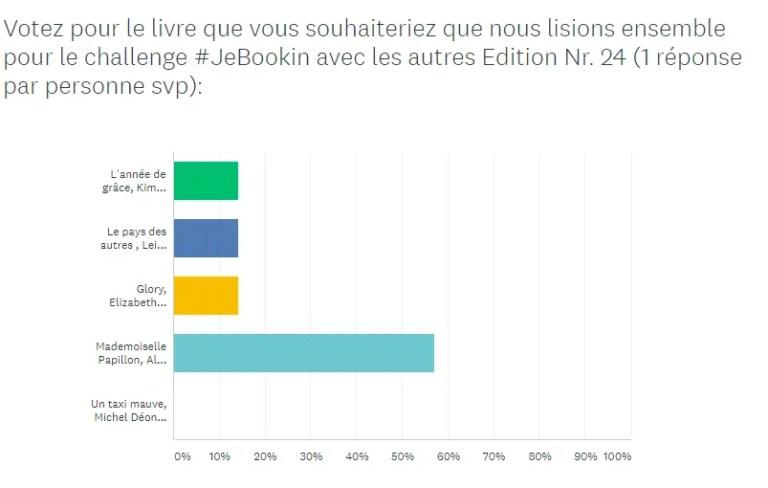 202011 #JeBookin avec les autres - résultats