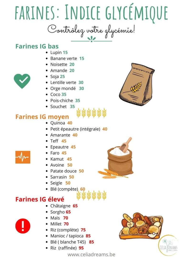Infographie indice glycémique des farines
